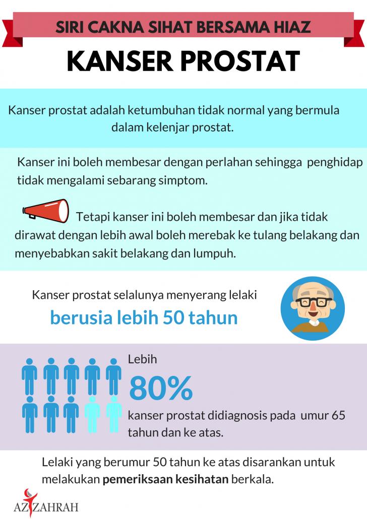 Kaum Lelaki Jangan Ambil Mudah Kanser Prostat Hospital Islam Az Zahrah